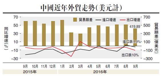 中国出口跌10%七个月最